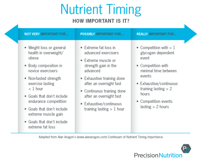 Nutrient timing table